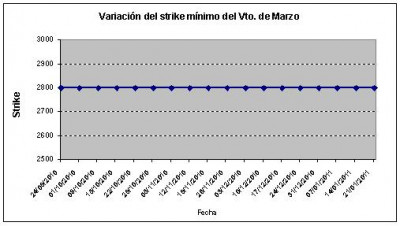 Eurostoxx strike mínimo marzo 110121