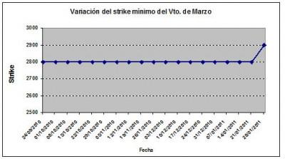 Eurostoxx strike mínimo marzo 110128