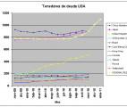 Tenedores de deuda USA mas la FED