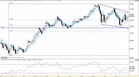 Eur Usd mensual 110220