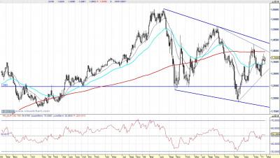 Eur Usd semanal 110220
