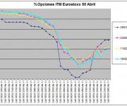 Eurostoxx Vencimiento Abril 2011_02_18