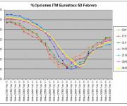 Eurostoxx Vencimiento Febrero 2011_02_04