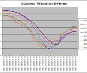 Eurostoxx Vencimiento Febrero 2011_02_11