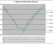 Eurostoxx Vencimiento Junio 2011_02_04