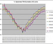 Eurostoxx Vencimiento Junio 2011_02_18