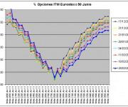 Eurostoxx Vencimiento Junio 2011_02_25