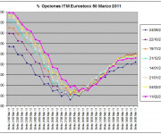 Eurostoxx Vencimiento Marzo 2011_02_11