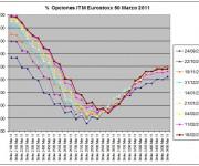 Eurostoxx Vencimiento Marzo 2011_02_18