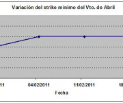 Eurostoxx strike mínimo abril 110218