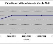 Eurostoxx strike mínimo abril 110225