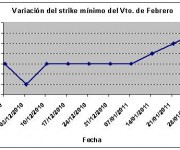 Eurostoxx strike mínimo febrero 110204