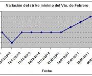Eurostoxx strike mínimo febrero 110211