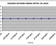 Eurostoxx strike mínimo junio 110204