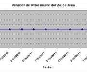 Eurostoxx strike mínimo junio 110211