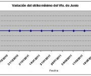 Eurostoxx strike mínimo junio 110218