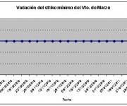Eurostoxx strike mínimo marzo 110204