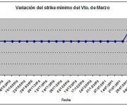 Eurostoxx strike mínimo marzo 110211