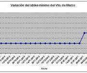 Eurostoxx strike mínimo marzo 110218