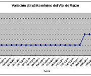 Eurostoxx strike mínimo marzo 110225