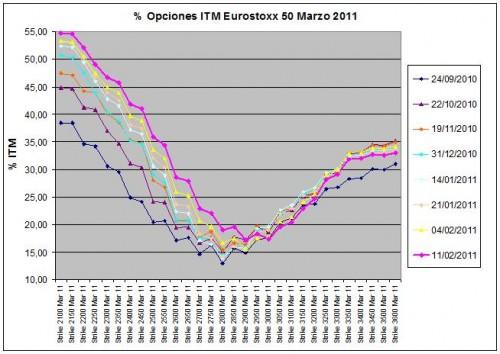 Explicación pendiente de la curva marzo 2011