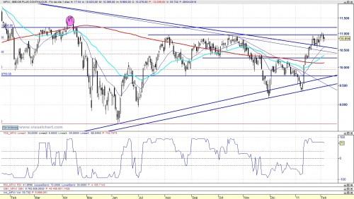 Ibex futuro con el indicador TD