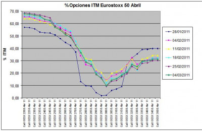 Eurostoxx Vencimiento Abril 2011_03_04