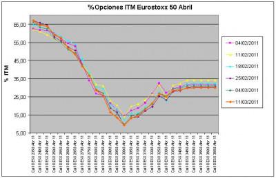 Eurostoxx Vencimiento Abril 2011_03_11