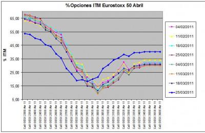 Eurostoxx Vencimiento Abril 2011_03_25