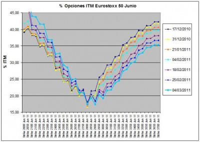 Eurostoxx Vencimiento Junio 2011_03_04