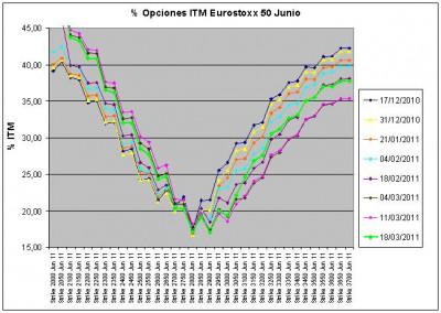 Eurostoxx Vencimiento Junio 2011_03_18