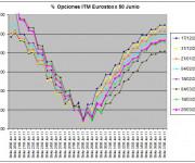 Eurostoxx Vencimiento Junio 2011_03_25