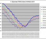 Eurostoxx Vencimiento Marzo 2011_03_04