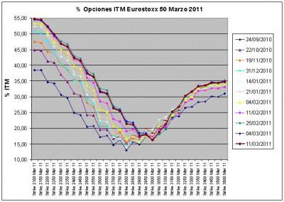 Eurostoxx Vencimiento Marzo 2011_03_11