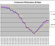 Eurostoxx Vencimiento Mayo 2011_03_18