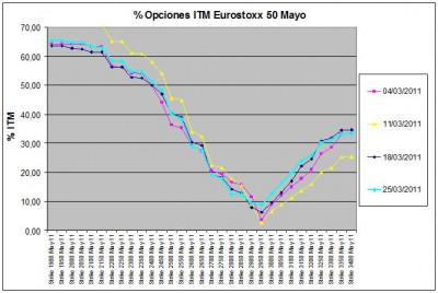 Eurostoxx Vencimiento Mayo 2011_03_25