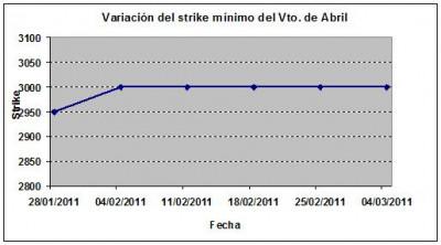 Eurostoxx strike mínimo abril 110304