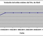 Eurostoxx strike mínimo abril 110311