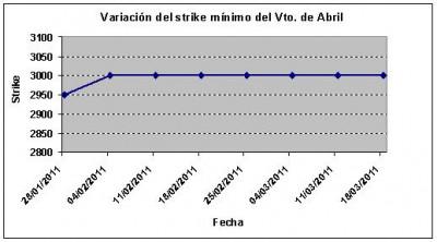 Eurostoxx strike mínimo abril 110318