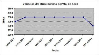 Eurostoxx strike mínimo abril 110325