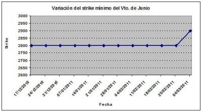 Eurostoxx strike mínimo junio 110304
