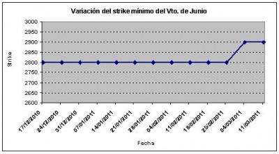 Eurostoxx strike mínimo junio 110311