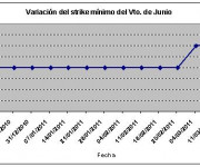 Eurostoxx strike mínimo junio 110318