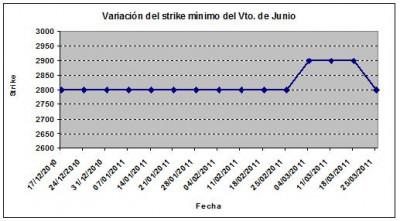 Eurostoxx strike mínimo junio 110325
