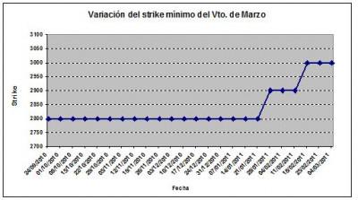 Eurostoxx strike mínimo marzo 110304