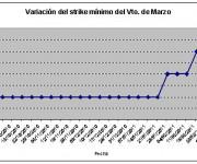 Eurostoxx strike mínimo marzo 110311