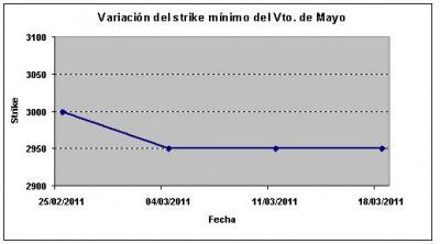 Eurostoxx strike mínimo mayo 110318