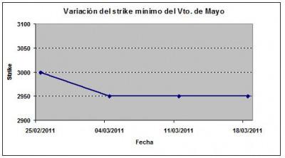 Eurostoxx strike mínimo mayo 110325