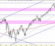 Análisis técnico Dow Jones diario CP 110401