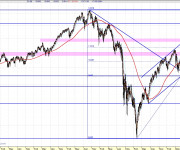 Análisis técnico Dow Jones diario LP 110401